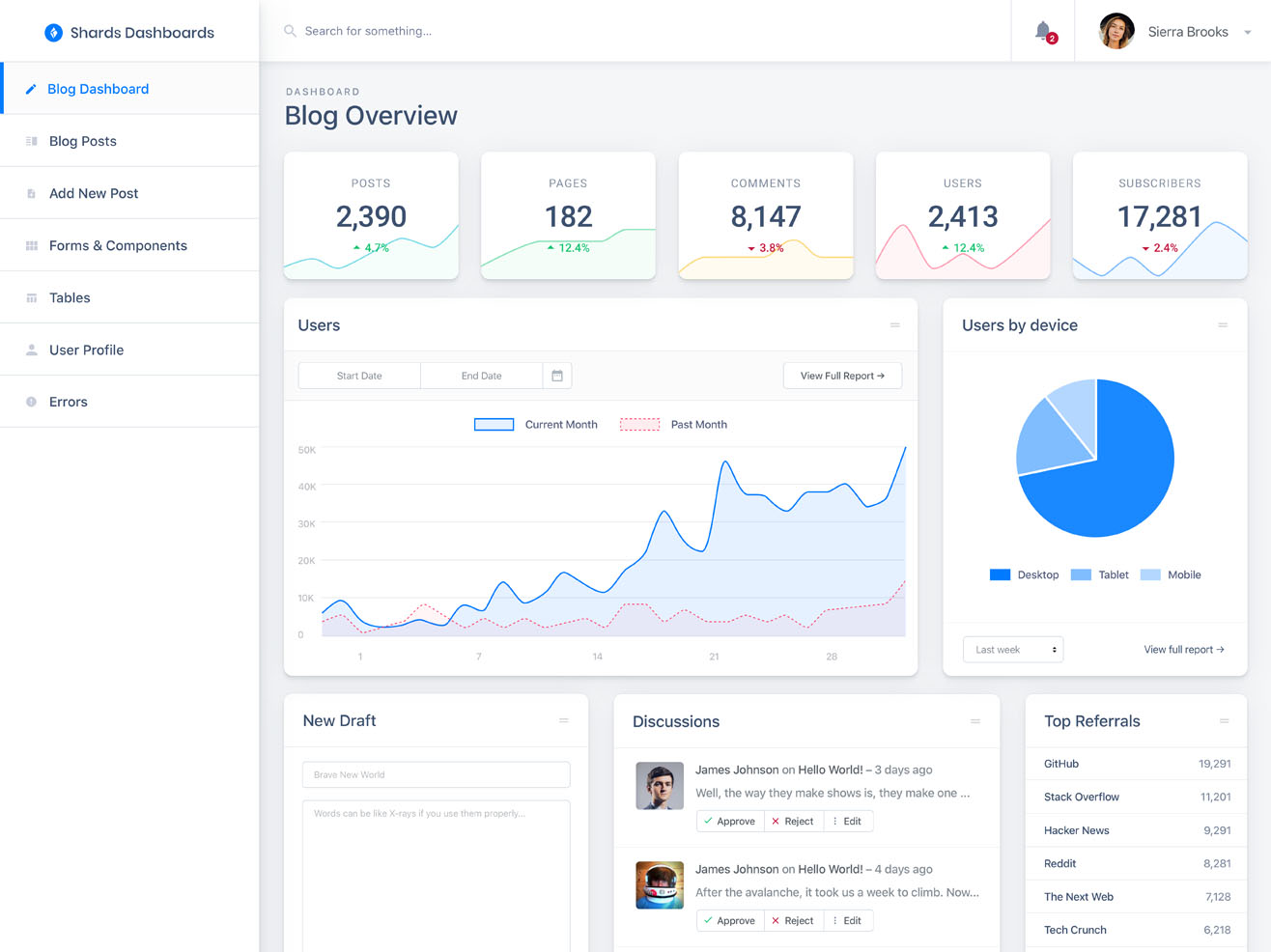 shards dashboard lite - Bootstrap Admin Template Free